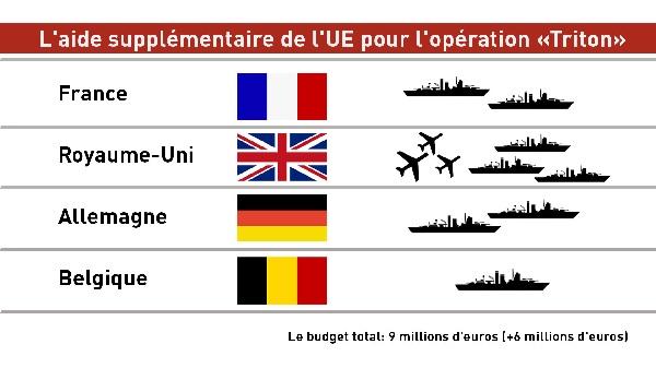 Opération triton lancé par l'UE dans la méditerranée contre les migrants