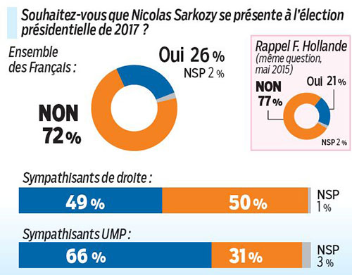 Sondage de Nicolas Sarkozy à la présidentielle 2017