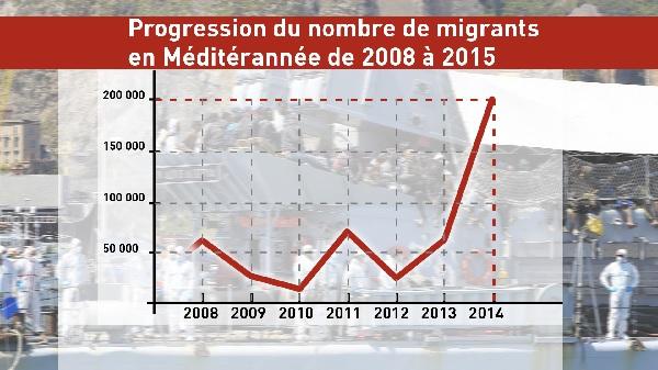 Les statistiques des migrants après le printemps arabe